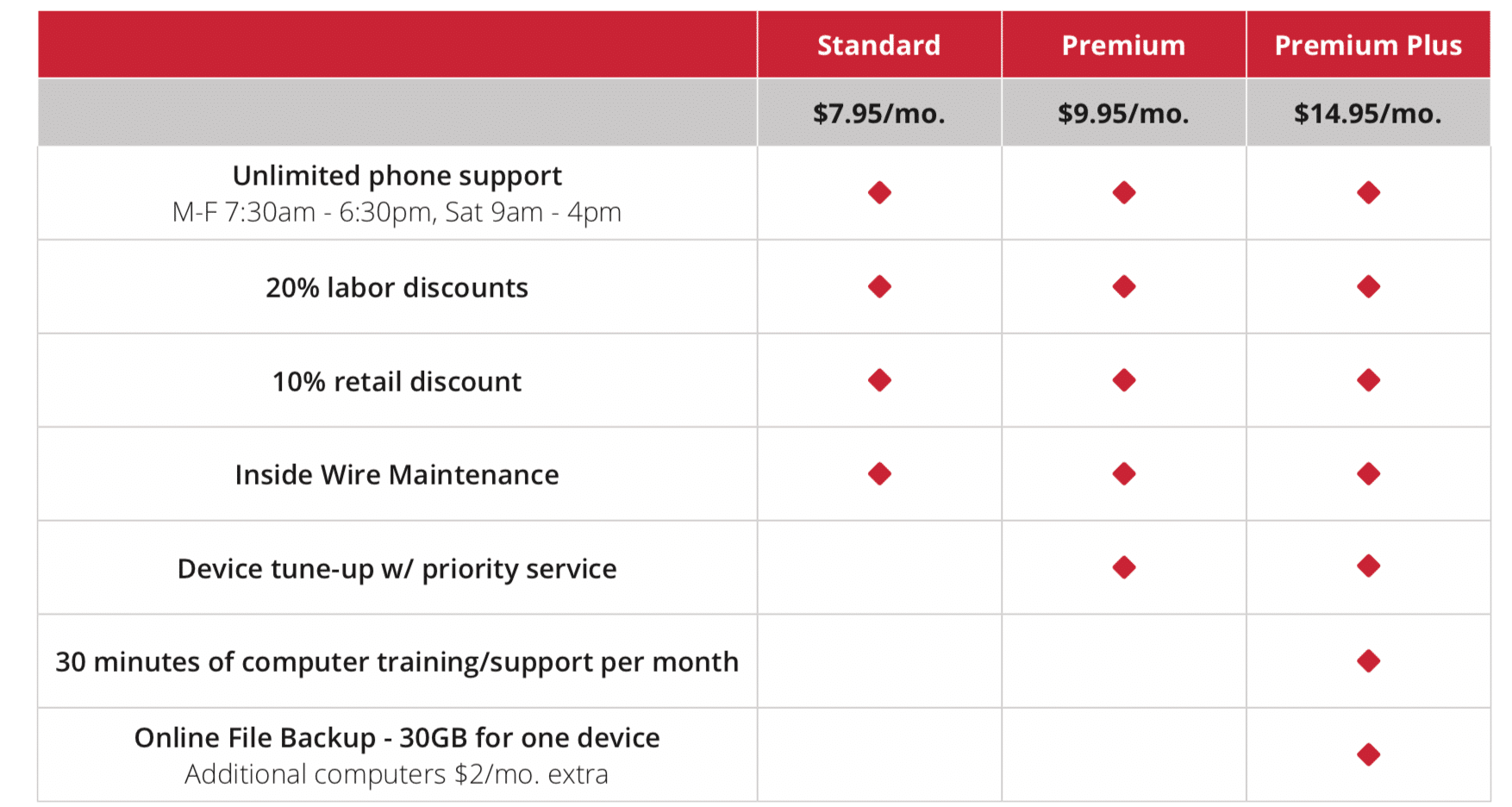 device support plan pricing