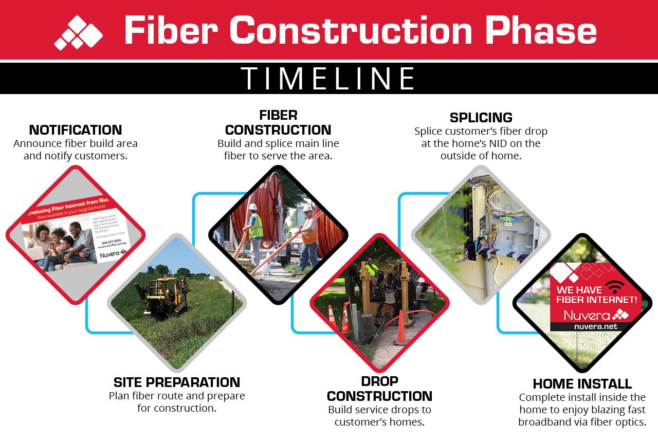 fiber timeline